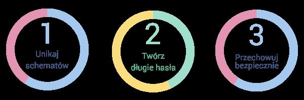 zasady_tworzenia_hasla2