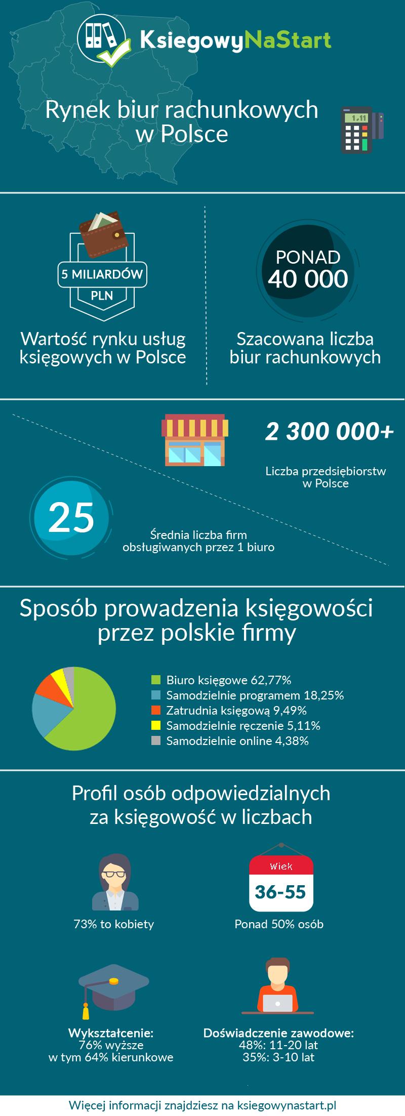 rynek_biur_rachunkowych_w_polsce_ksiegowynastart